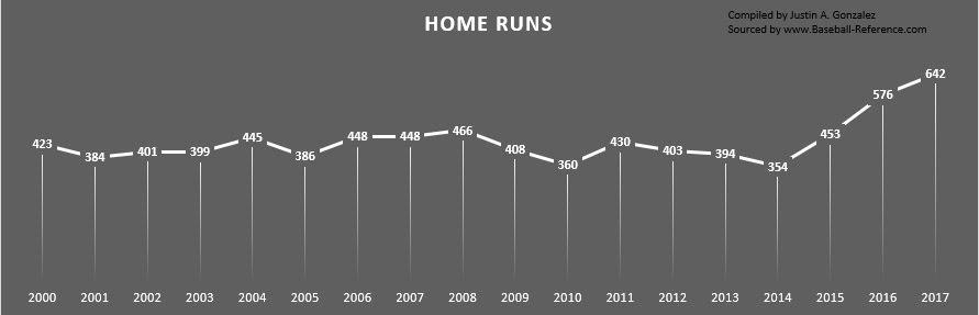 Home Run Chart