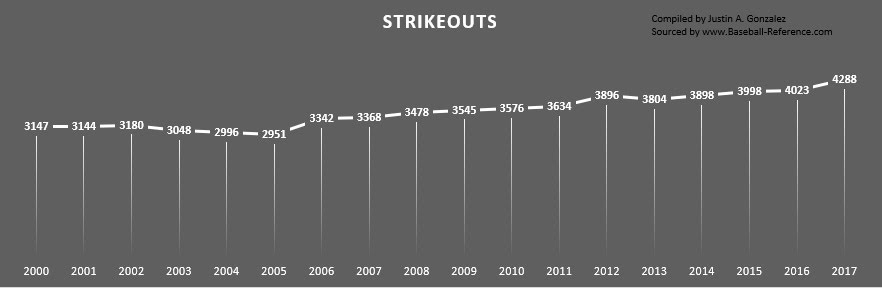 Strikeouts