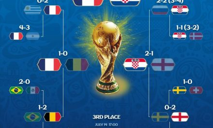 Recapping the World Cup Semi Final – @SOURCEFRIAS